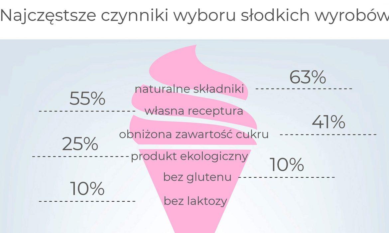 Polacy w słodyczach cenią naturalne składniki